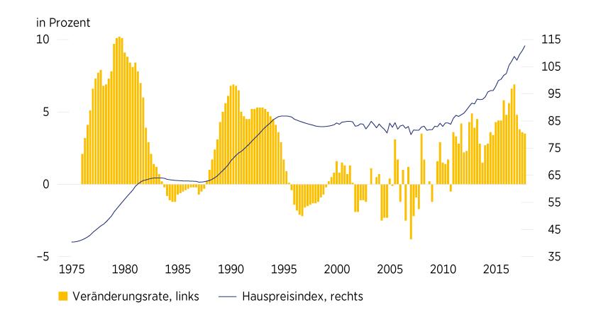 Grafik 1: Deutsche Immobilienpreise steigen langsamer
