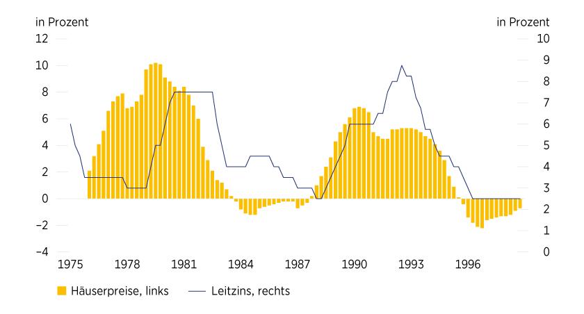 Grafik 3: Zinsen sorgten für Ende des Booms