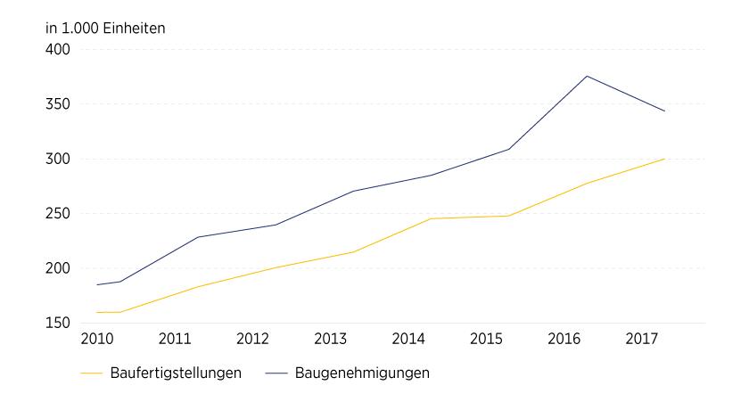 Grafik 5: Baugenehmigungen stiegen 2015/2016 sprunghaft