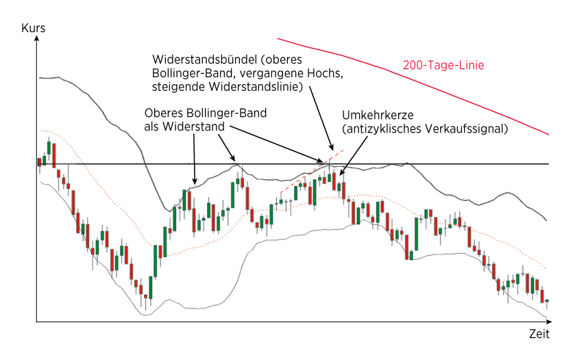 Grafik 1: Bollinger-Band – antizyklische Strategie 1