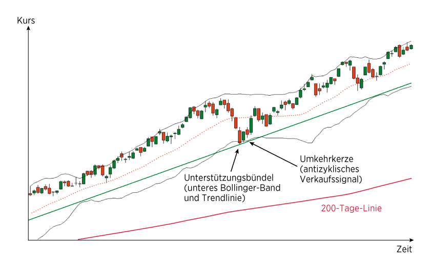 Grafik 2: Bollinger-Band – antizyklische Strategie 2