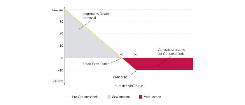 Deutsche bank online broker optionen