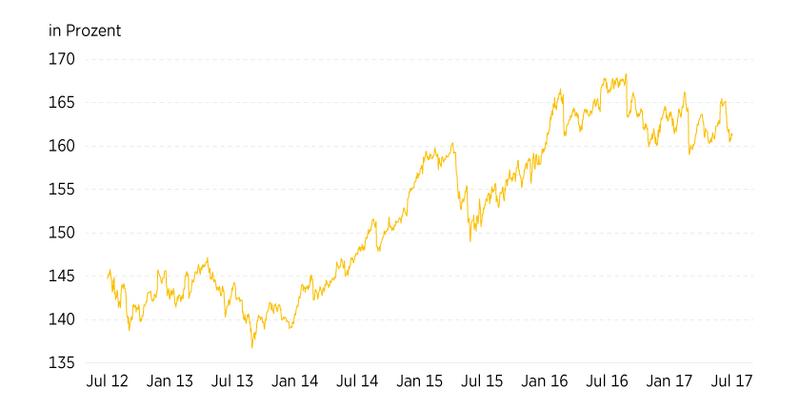 Rendite einer Immobilie whitewhalegames.info falsche Umgang mit ETFs kostet Welche Renditen erreichen Fonds?Wert über die vergangenen 45 Jahre jedes Jahr durchschnittlich um gut 7 Prozent gesteigert.über zehn Jahre hinweg mit einer durchschnittlichen Rendite von sechs Prozent.